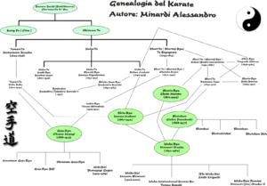 genealogia karate
